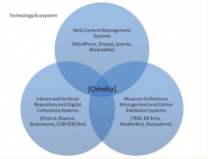 Omeka venn diagram of services