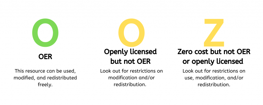 "Infographic indicating that OER will be marked with a green ""o,"" other openly licensed materials with a yellow ""o,"" and zero cost materials with a yellow ""z."""